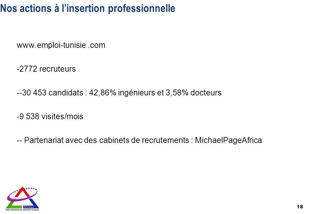 Nos actions à linsertion professionnelle www.emploi-tunisie.com -2772 recruteurs --30 453 candidats : 42,86% ingénieurs et 3,58% docteurs -9 538 visit