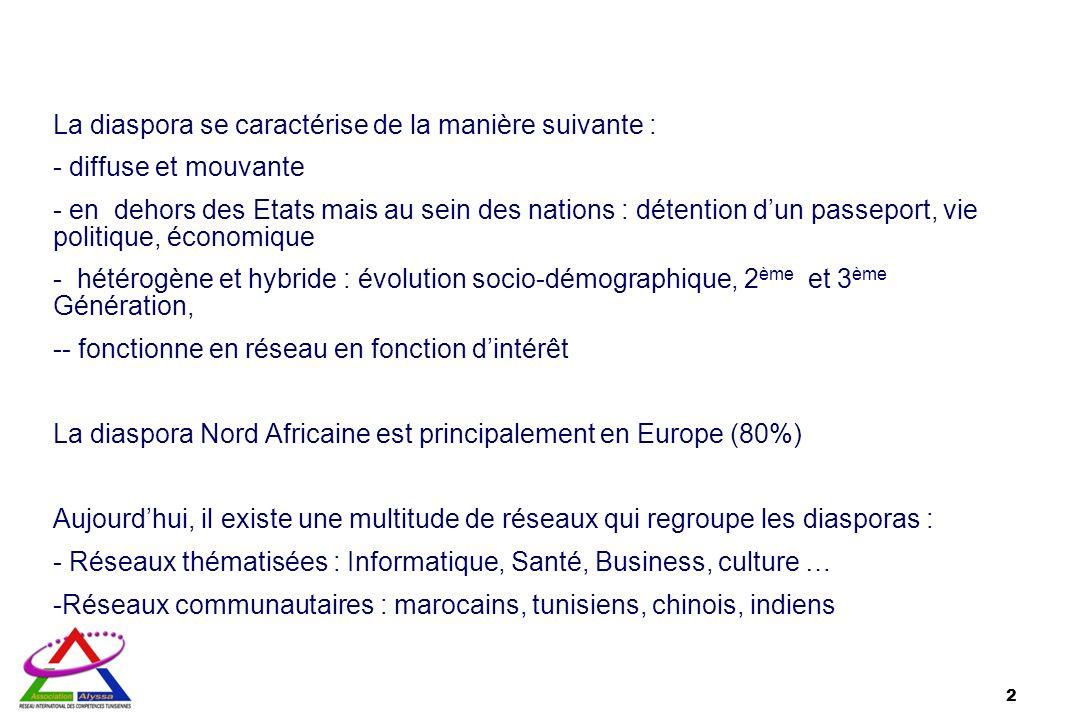 La diaspora se caractérise de la manière suivante : - diffuse et mouvante - en dehors des Etats mais au sein des nations : détention dun passeport, vi