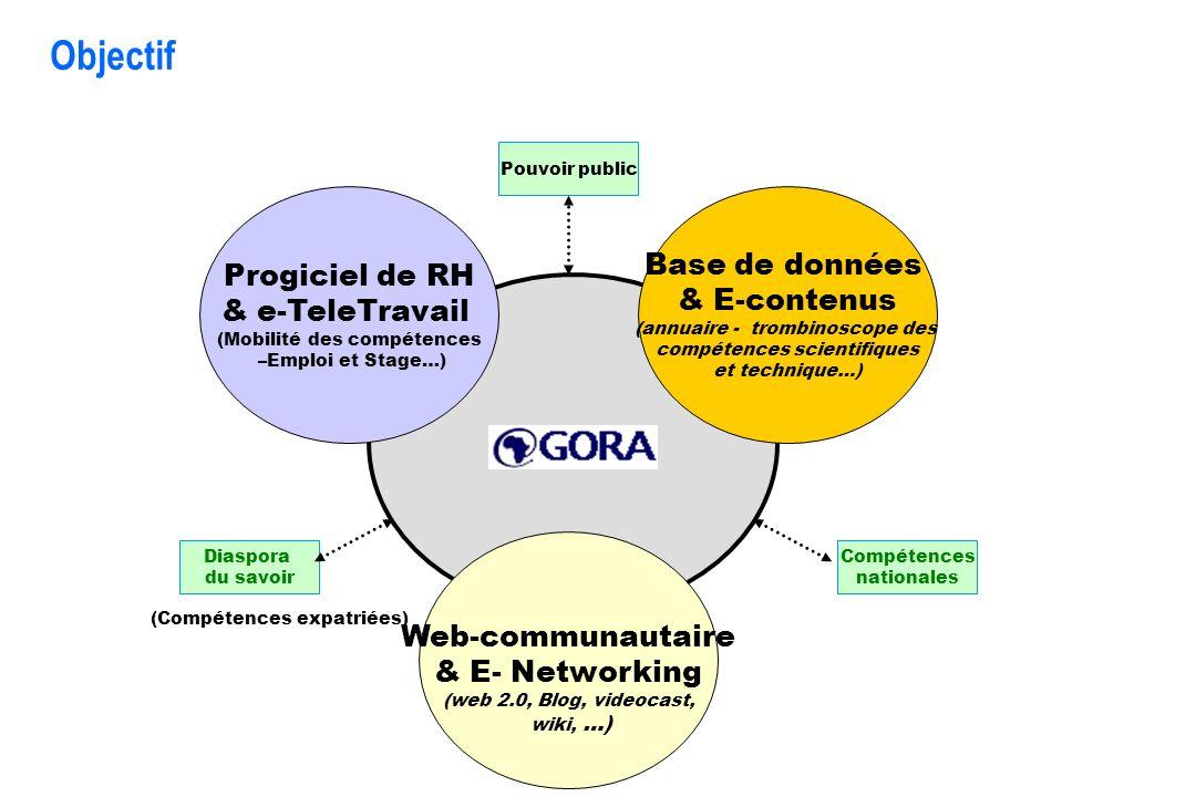 Objectif Développement dune plate-forme web-communautaire, composée de 3 modules Progiciel de RH & e-TeleTravail (Mobilité des compétences –Emploi et