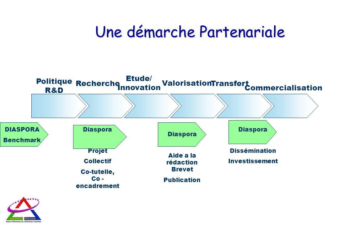 Une démarche Partenariale Politique R&D Recherche Etude/ Innovation Valorisation Transfert Commercialisation DIASPORA Benchmark Diaspora Aide a la réd