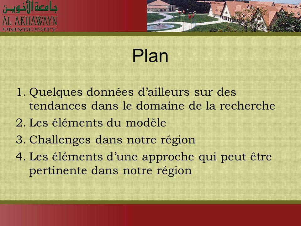 Plan 1.Quelques données dailleurs sur des tendances dans le domaine de la recherche 2.Les éléments du modèle 3.Challenges dans notre région 4.Les éléments dune approche qui peut être pertinente dans notre région