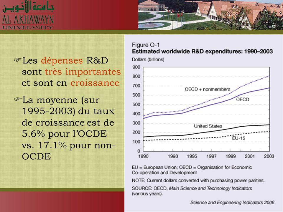 Les dépenses R&D sont très importantes et sont en croissance La moyenne (sur 1995-2003) du taux de croissance est de 5.6% pour lOCDE vs.