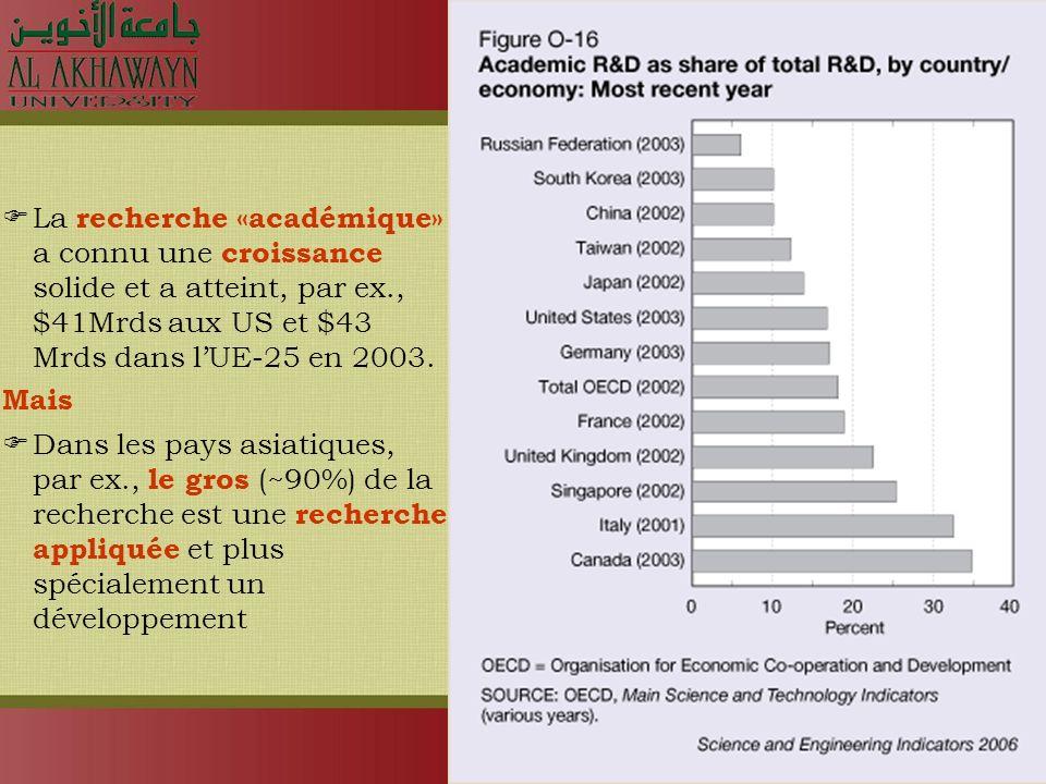 La recherche «académique» a connu une croissance solide et a atteint, par ex., $41Mrds aux US et $43 Mrds dans lUE-25 en 2003.