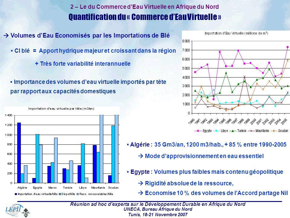 Réunion ad hoc dexperts sur le Développement Durable en Afrique du Nord UNECA, Bureau Afrique du Nord Tunis, 18-21 Novembre 2007 2 – Le Commerce dEau Virtuelle en Afrique du Nord Prospectives sur les Besoins dImportation dEau Virtuelle Croissance Démographique, Besoins Céréaliers et CC 2020: Demande céréales : + 60 % Algérie, + 40-45 % Maroc et Egypte … Part croissante des besoins céréaliers satisfaite par les importations Evolution des taux dautosuffisance ces 30 dernières années et perspectives Impacts négatifs du CC sur les potentiels agricoles Articulation « Disponibilité Hydriques » - « Importation dEau Virtuelle » par Hab.
