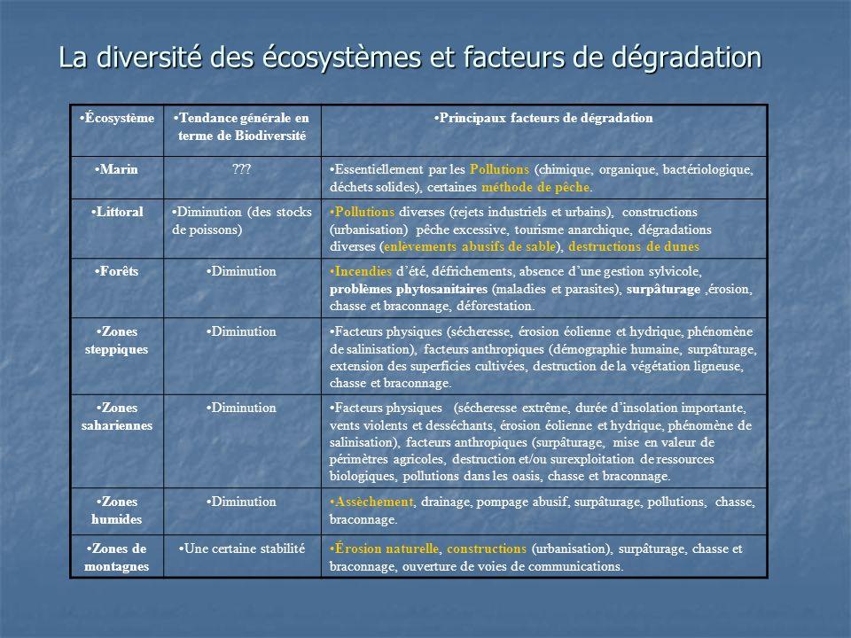 La diversité des écosystèmes et facteurs de dégradation ÉcosystèmeTendance générale en terme de Biodiversité Principaux facteurs de dégradation Marin?