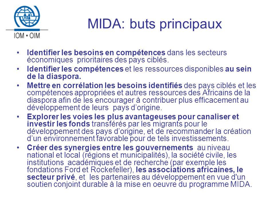 MIDA: buts principaux Identifier les besoins en compétences dans les secteurs économiques prioritaires des pays ciblés.