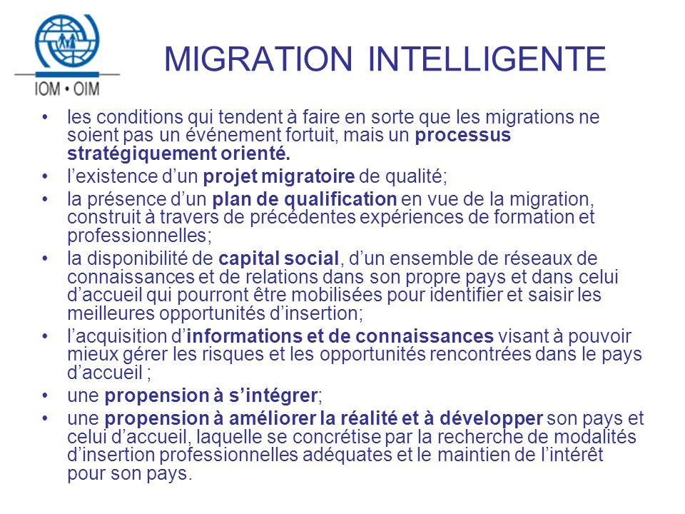 MIGRATION INTELLIGENTE les conditions qui tendent à faire en sorte que les migrations ne soient pas un événement fortuit, mais un processus stratégiquement orienté.