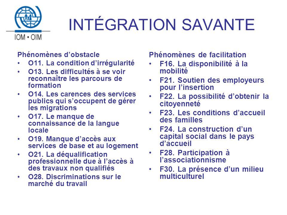 INTÉGRATION SAVANTE Phénomènes dobstacle O11. La condition dirrégularité O13.