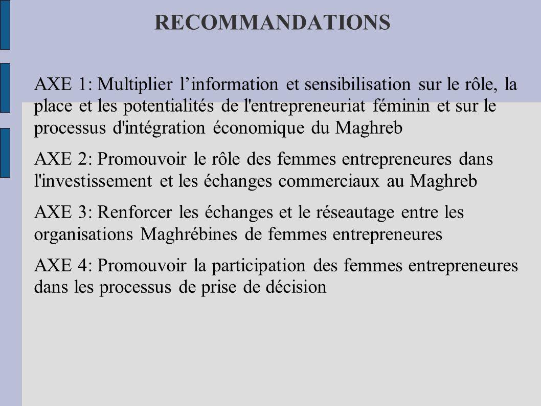 RECOMMANDATIONS AXE 1: Multiplier linformation et sensibilisation sur le rôle, la place et les potentialités de l'entrepreneuriat féminin et sur le pr