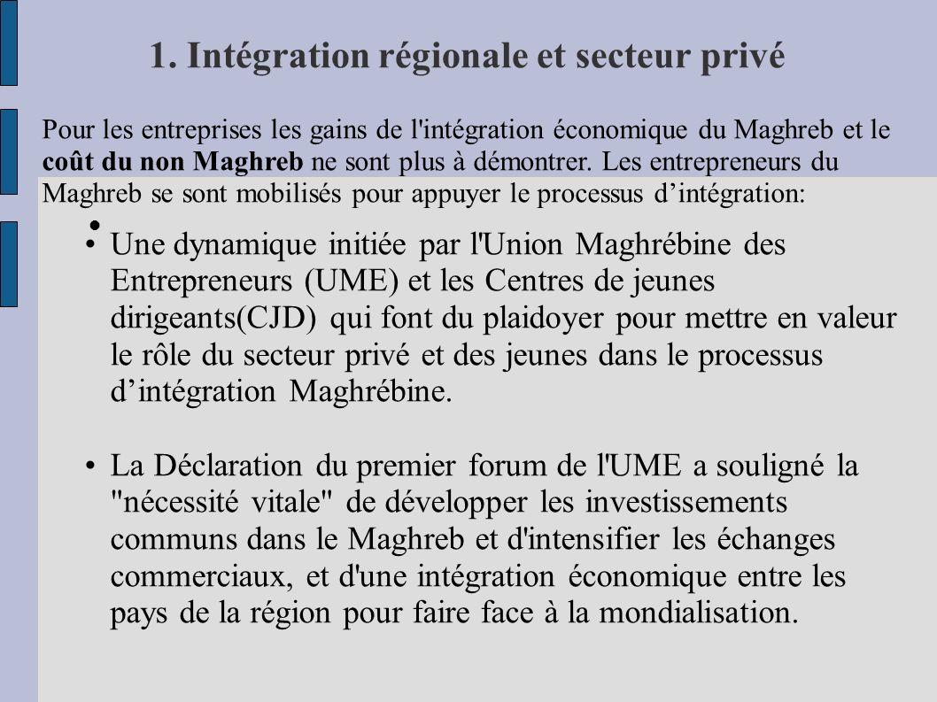 1. Intégration régionale et secteur privé Pour les entreprises les gains de l'intégration économique du Maghreb et le coût du non Maghreb ne sont plus