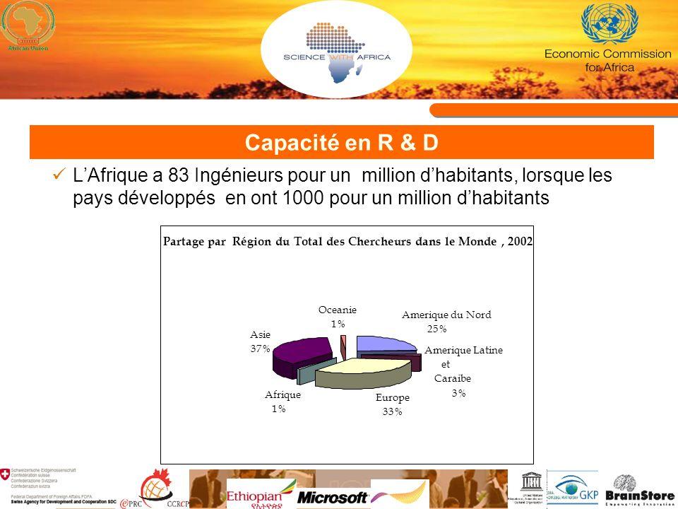 Capacité en R & D LAfrique a 83 Ingénieurs pour un million dhabitants, lorsque les pays développés en ont 1000 pour un million dhabitants Partage par