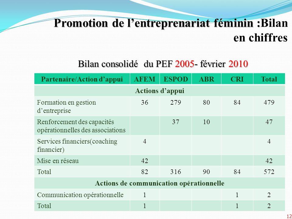 Promotion de lentreprenariat féminin : Promotion de lentreprenariat féminin :Bilan en chiffres Bilan consolidé du PEF 2005- février 2010 Partenaire/Ac