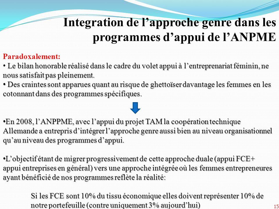 Integration de lapproche genre dans les programmes dappui de lANPME 15 Paradoxalement: Le bilan honorable réalisé dans le cadre du volet appui à lentr