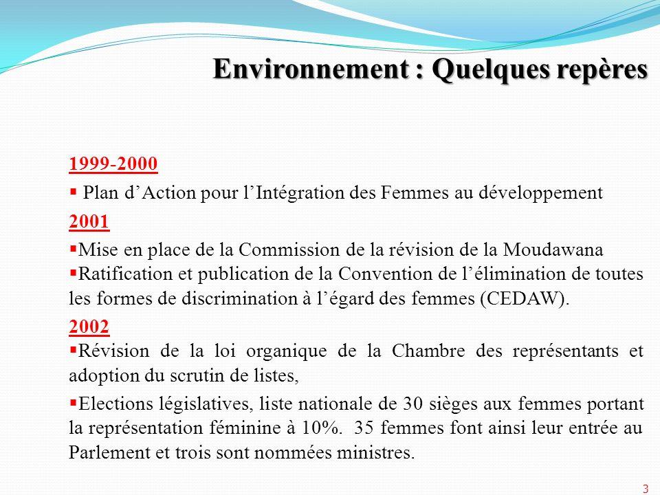 1999-2000 Plan dAction pour lIntégration des Femmes au développement 2001 Mise en place de la Commission de la révision de la Moudawana Ratification e