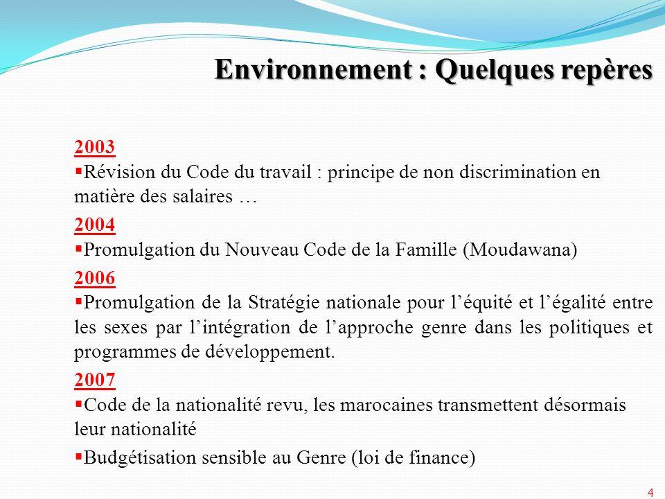 2003 Révision du Code du travail : principe de non discrimination en matière des salaires … 2004 Promulgation du Nouveau Code de la Famille (Moudawana
