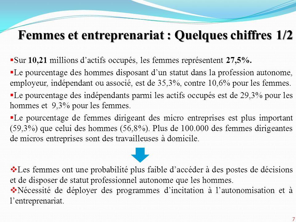 Sur 10,21 millions dactifs occupés, les femmes représentent 27,5%. Le pourcentage des hommes disposant dun statut dans la profession autonome, employe