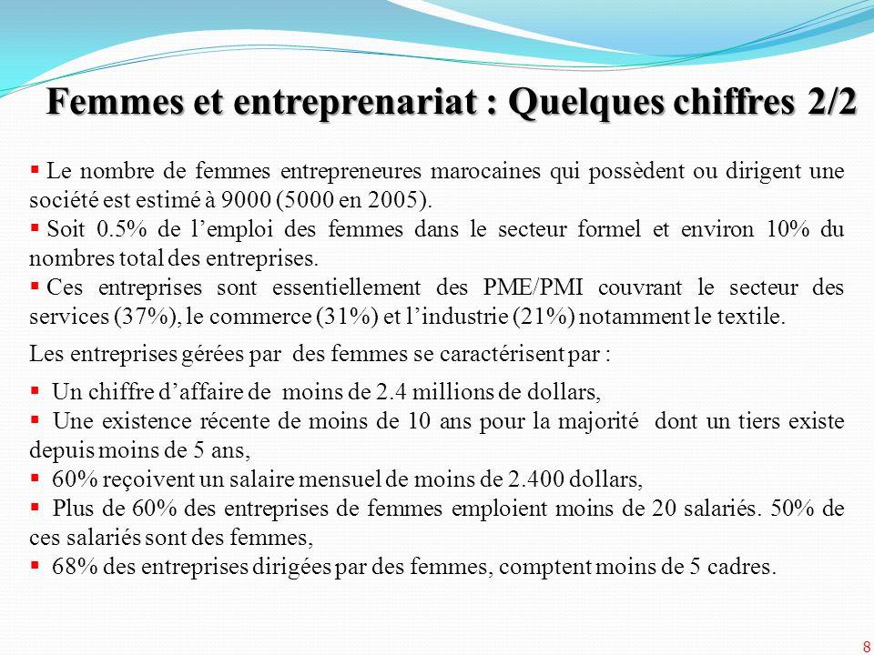 Le nombre de femmes entrepreneures marocaines qui possèdent ou dirigent une société est estimé à 9000 (5000 en 2005). Soit 0.5% de lemploi des femmes