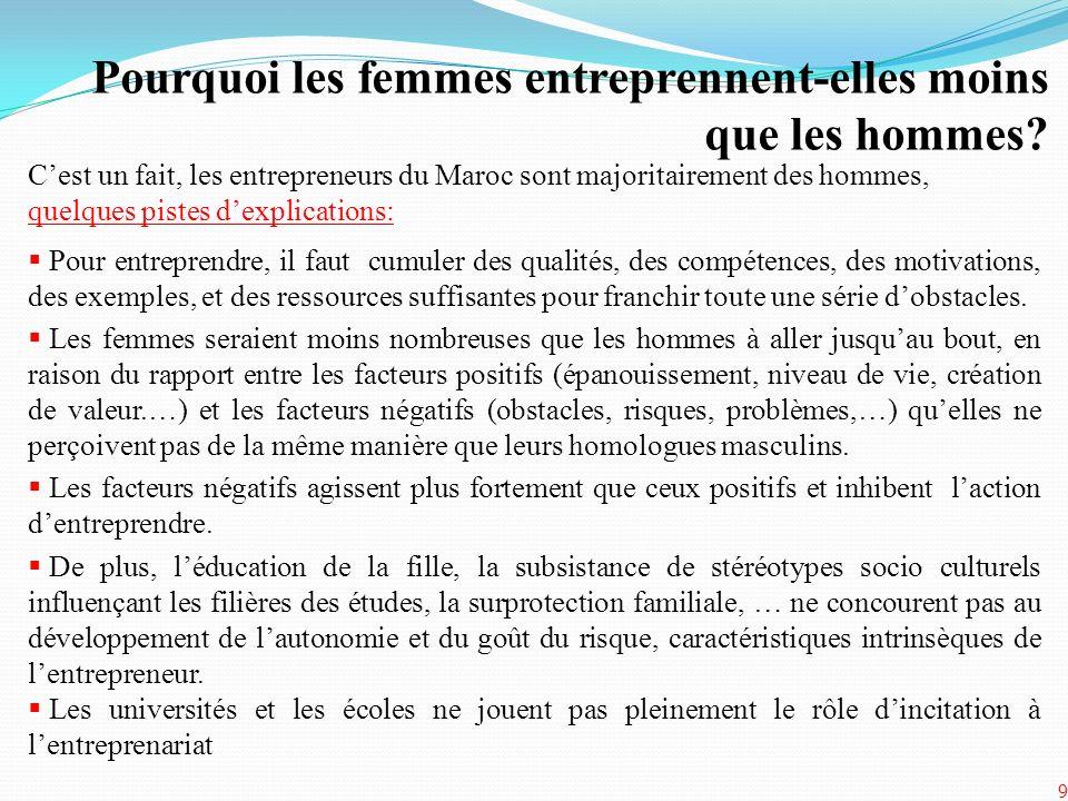 Cest un fait, les entrepreneurs du Maroc sont majoritairement des hommes, quelques pistes dexplications: Pour entreprendre, il faut cumuler des qualit