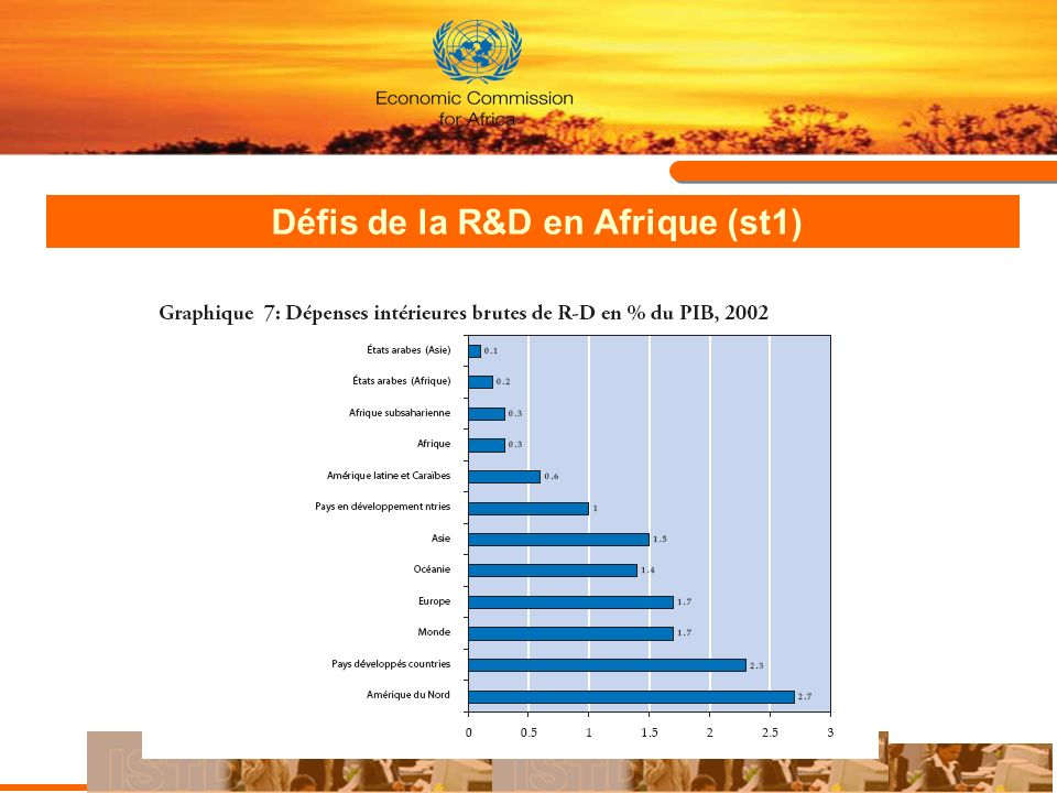 Défis de la R&D en Afrique (st2) Persistance de la fragmentation et isolation des centres de R&D Les centres de R & D sont traités comme entreprises inorganiques sociales isolées ne faisant pas partie du système dinnovation nationale ou encore internationale.