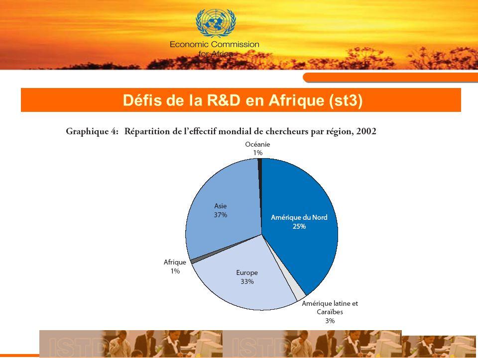 Défis de la R&D en Afrique (st4) Inextistence de stratégies à long terme en appui à la R&D, ie.