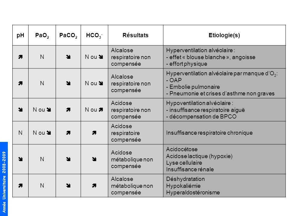 Année Universitaire 2008-2009 pHPaO 2 PaCO 2 HCO 3 - RésultatsEtiologie(s) N N ou Alcalose respiratoire non compensée Hyperventilation alvéolaire : - effet « blouse blanche », angoisse - effort physique N N ou Alcalose respiratoire non compensée Hyperventilation alvéolaire par manque dO 2 : - OAP - Embolie pulmonaire - Pneumonie et crises dasthme non graves N ou N ou Acidose respiratoire non compensée Hypoventilation alvéolaire : - insuffisance respiratoire aiguë - décompensation de BPCO N N ou Acidose respiratoire compensée Insuffisance respiratoire chronique N Acidose métabolique non compensée Acidocétose Acidose lactique (hypoxie) Lyse cellulaire Insuffisance rénale N Alcalose métabolique non compensée Déshydratation Hypokaliémie Hyperaldostéronisme