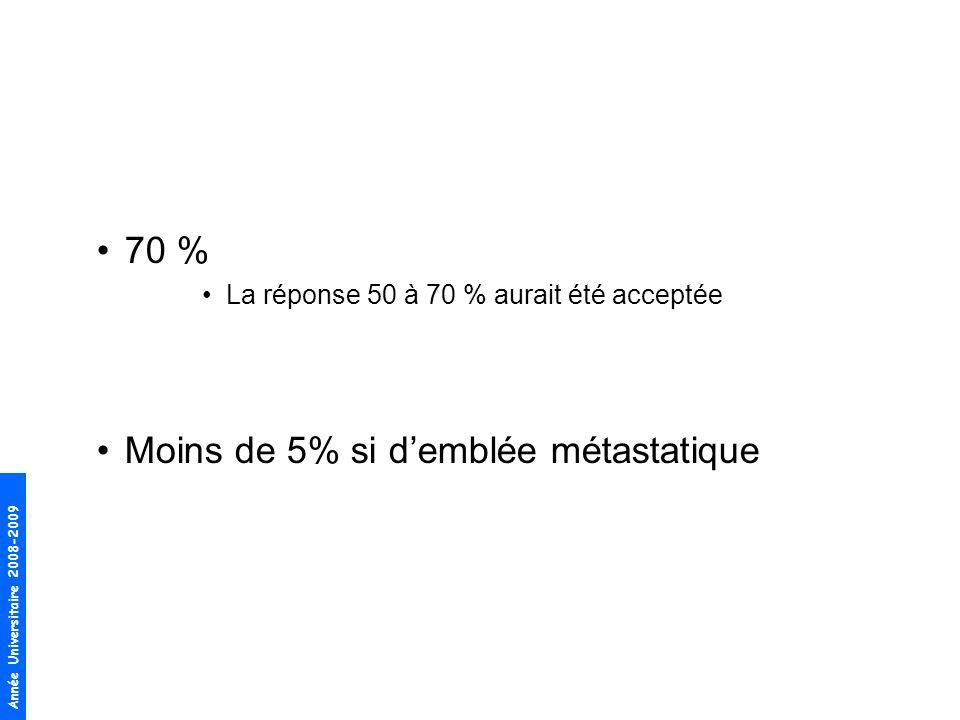 Année Universitaire 2008-2009 70 % La réponse 50 à 70 % aurait été acceptée Moins de 5% si demblée métastatique