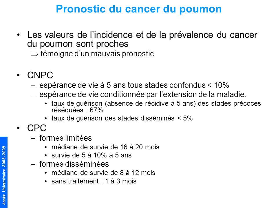 Année Universitaire 2008-2009 Pronostic du cancer du poumon Les valeurs de lincidence et de la prévalence du cancer du poumon sont proches témoigne du