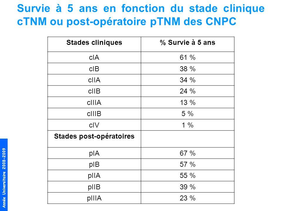Année Universitaire 2008-2009 Survie à 5 ans en fonction du stade clinique cTNM ou post-opératoire pTNM des CNPC Stades cliniques% Survie à 5 ans cIA6