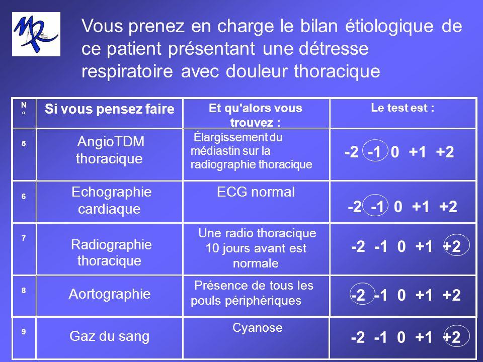 Vous prenez en charge le bilan étiologique de ce patient présentant une détresse respiratoire avec douleur thoracique N°N° Si vous pensez faire Et qu alors vous trouvez : Le test est : 5 AngioTDM thoracique Élargissement du médiastin sur la radiographie thoracique -2 -1 0 +1 +2 6 7 8 Echographie cardiaque ECG normal -2 -1 0 +1 +2 Aortographie Présence de tous les pouls périphériques -2 -1 0 +1 +2 Radiographie thoracique Une radio thoracique 10 jours avant est normale -2 -1 0 +1 +2 9 Gaz du sang Cyanose -2 -1 0 +1 +2