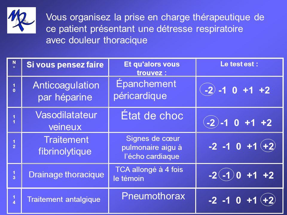 Vous organisez la prise en charge thérapeutique de ce patient présentant une détresse respiratoire avec douleur thoracique N°N° Si vous pensez faire Et qu alors vous trouvez : Le test est : 10 10 Anticoagulation par héparine Épanchement péricardique -2 -1 0 +1 +2 11 111 12 12 13 13 Vasodilatateur veineux État de choc -2 -1 0 +1 +2 Drainage thoracique TCA allongé à 4 fois le témoin -2 -1 0 +1 +2 Traitement fibrinolytique Signes de cœur pulmonaire aigu à lécho cardiaque -2 -1 0 +1 +2 1414 Traitement antalgique Pneumothorax -2 -1 0 +1 +2