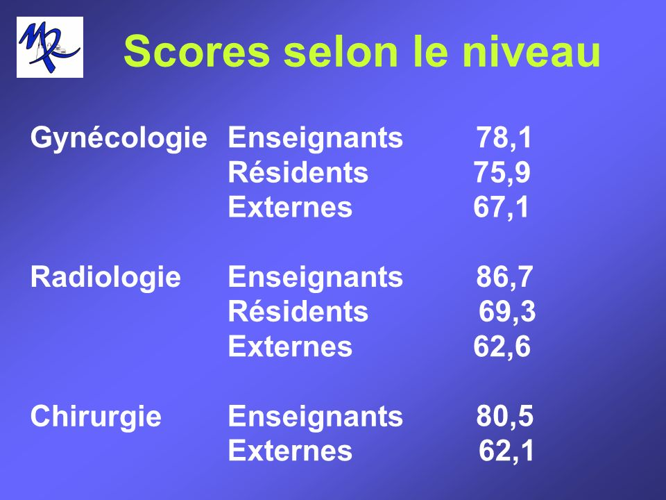 Scores selon le niveau GynécologieEnseignants Résidents Externes 78,1 75,9 67,1 RadiologieEnseignants Résidents Externes 86,7 69,3 62,6 ChirurgieEnsei