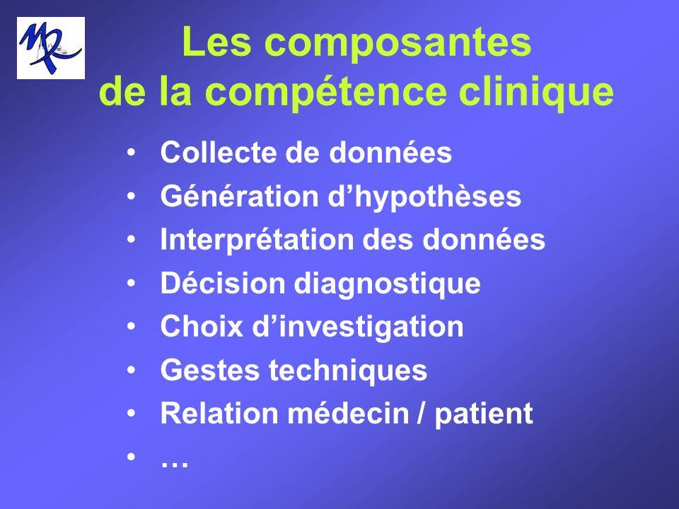 Les composantes de la compétence clinique Collecte de données Génération dhypothèses Interprétation des données Décision diagnostique Choix dinvestiga