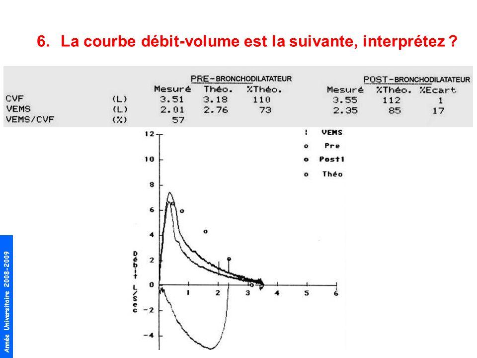 Année Universitaire 2008-2009 6.La courbe débit-volume est la suivante, interprétez ?