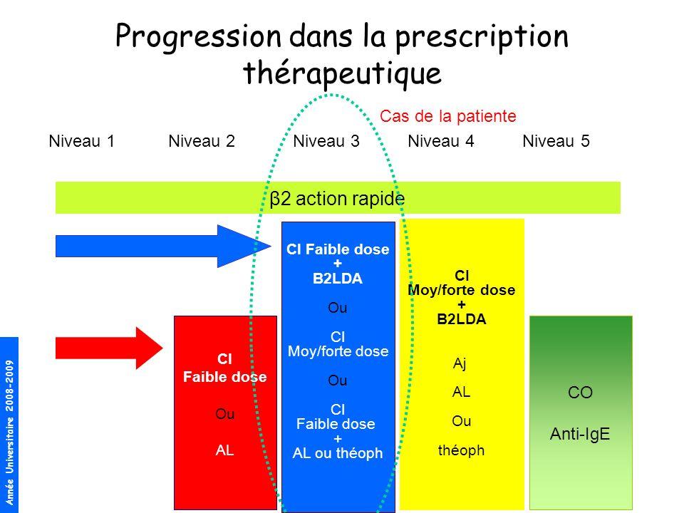 Année Universitaire 2008-2009 Progression dans la prescription thérapeutique Niveau 1 Niveau 2 Niveau 3 Niveau 4 Niveau 5 β2 action rapide CI Faible d
