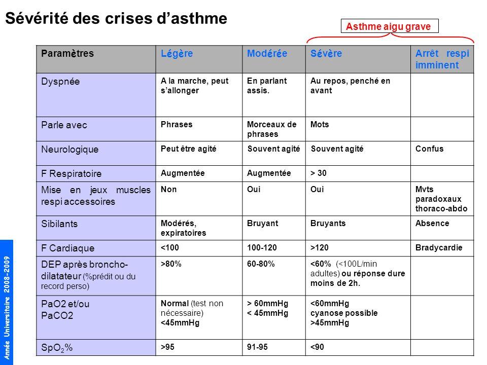 Année Universitaire 2008-2009 Asthme aigu grave Sévérité des crises dasthme Param è tresL é g è reMod é r é eS é v è re Arrêt respi imminent Dyspnée A