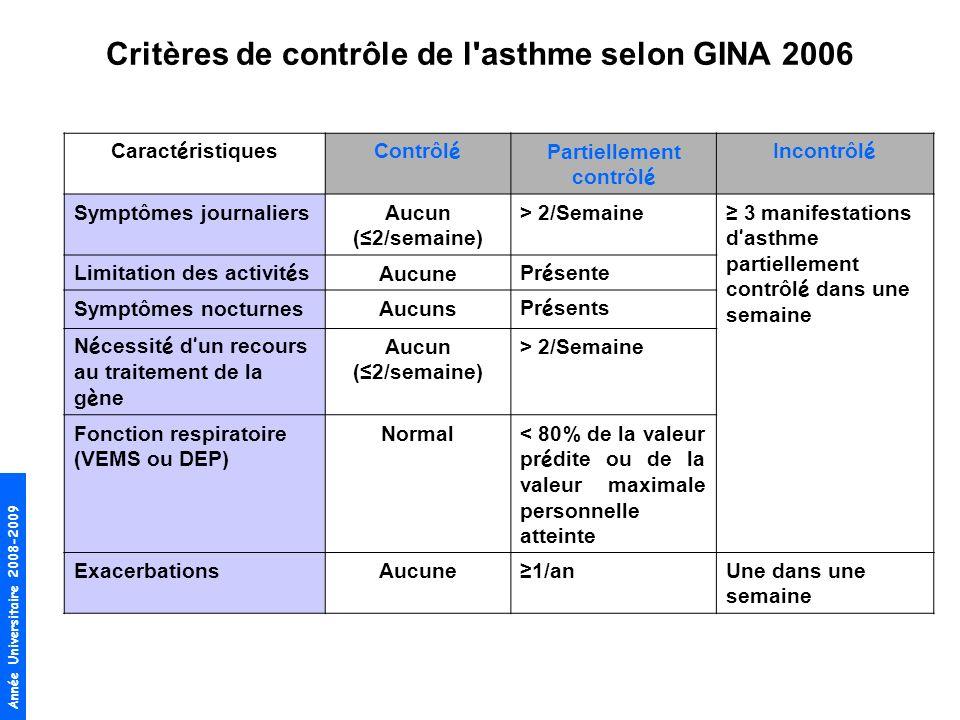 Année Universitaire 2008-2009 Critères de contrôle de l'asthme selon GINA 2006 Caract é ristiquesContrôl é Partiellement contrôl é Incontrôl é Symptôm