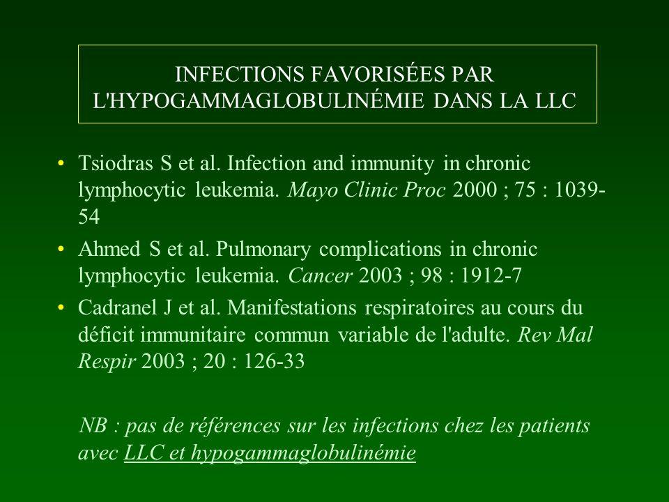 INFECTIONS FAVORISÉES PAR L'HYPOGAMMAGLOBULINÉMIE DANS LA LLC Tsiodras S et al. Infection and immunity in chronic lymphocytic leukemia. Mayo Clinic Pr