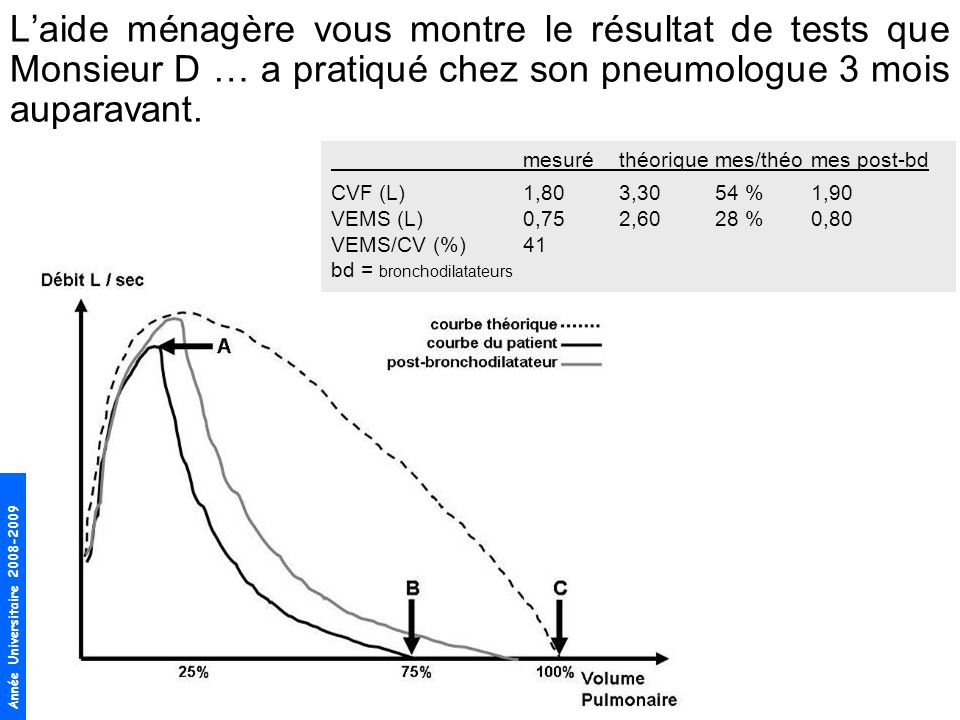 Année Universitaire 2008-2009 Laide ménagère vous montre le résultat de tests que Monsieur D … a pratiqué chez son pneumologue 3 mois auparavant. mesu