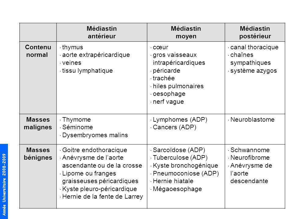 Année Universitaire 2008-2009 Médiastin antérieur Médiastin moyen Médiastin postérieur Contenu normal thymus aorte extrapéricardique veines tissu lymp