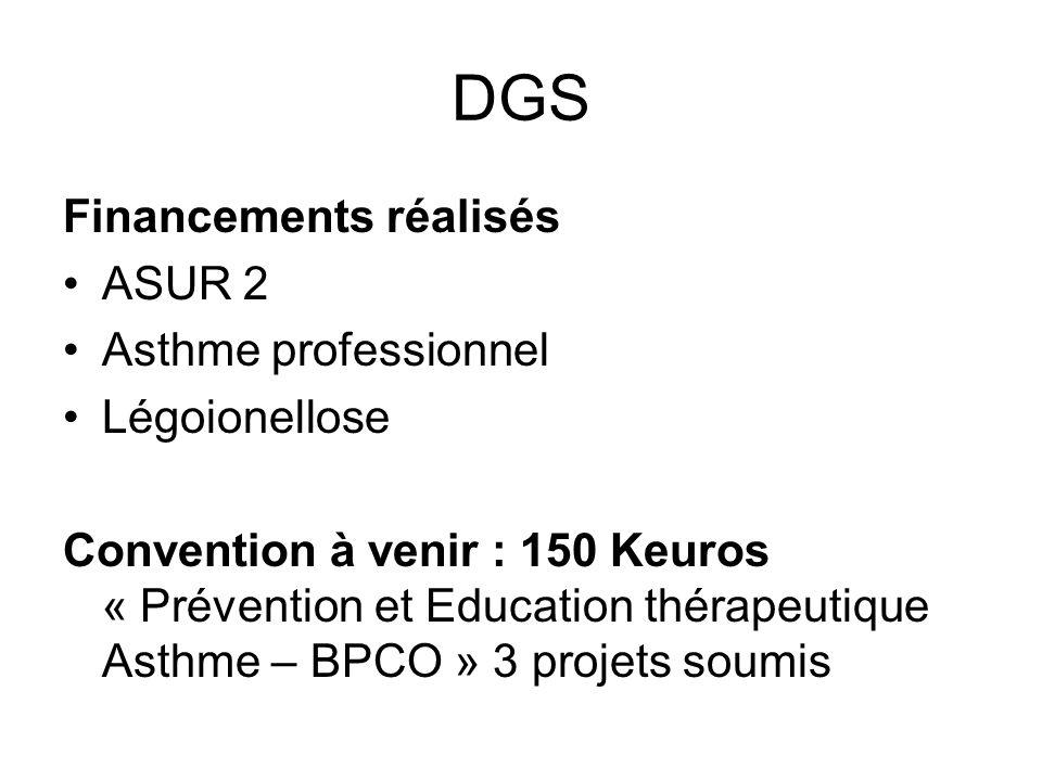 Financements réalisés ASUR 2 Asthme professionnel Légoionellose Convention à venir : 150 Keuros « Prévention et Education thérapeutique Asthme – BPCO » 3 projets soumis