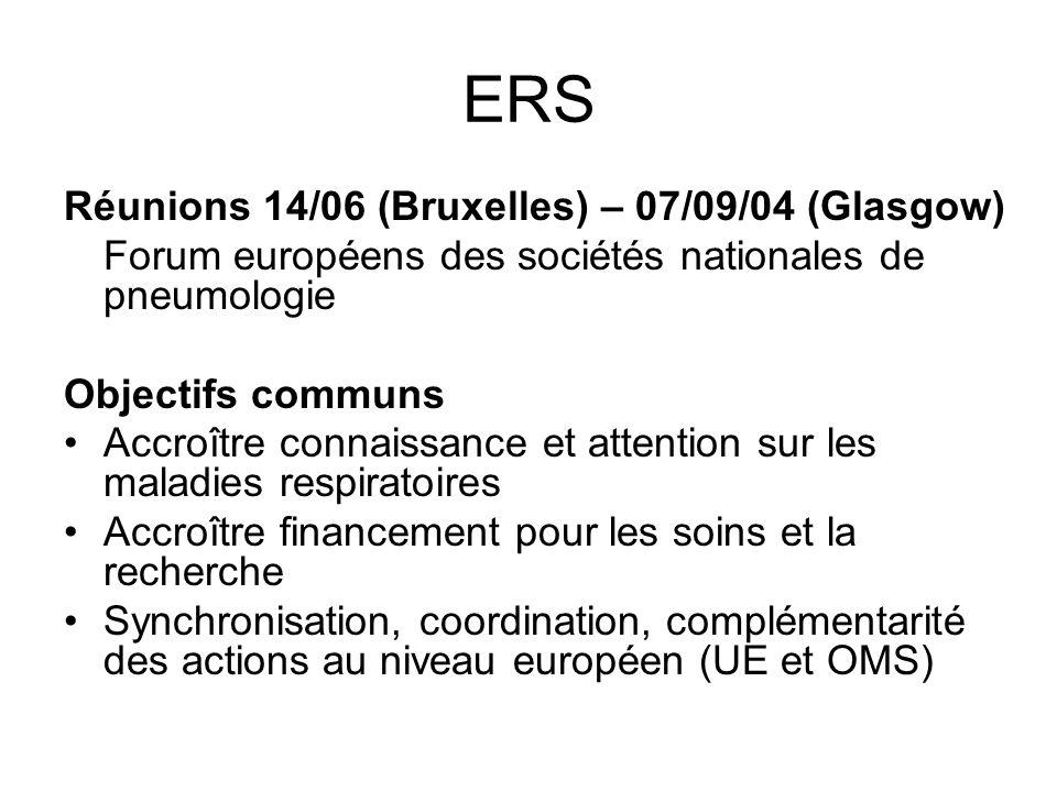ERS Réunions 14/06 (Bruxelles) – 07/09/04 (Glasgow) Forum européens des sociétés nationales de pneumologie Objectifs communs Accroître connaissance et attention sur les maladies respiratoires Accroître financement pour les soins et la recherche Synchronisation, coordination, complémentarité des actions au niveau européen (UE et OMS)