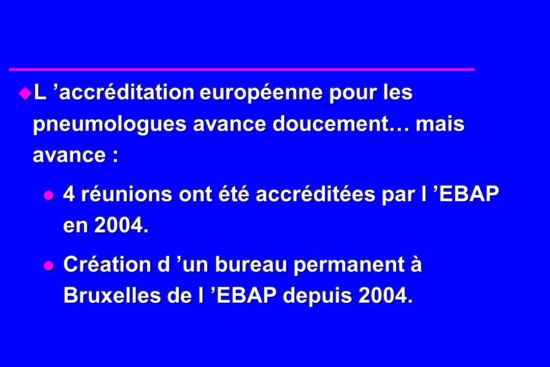 u L accréditation européenne pour les pneumologues avance doucement… mais avance : 4 réunions ont été accréditées par l EBAP en 2004. 4 réunions ont é