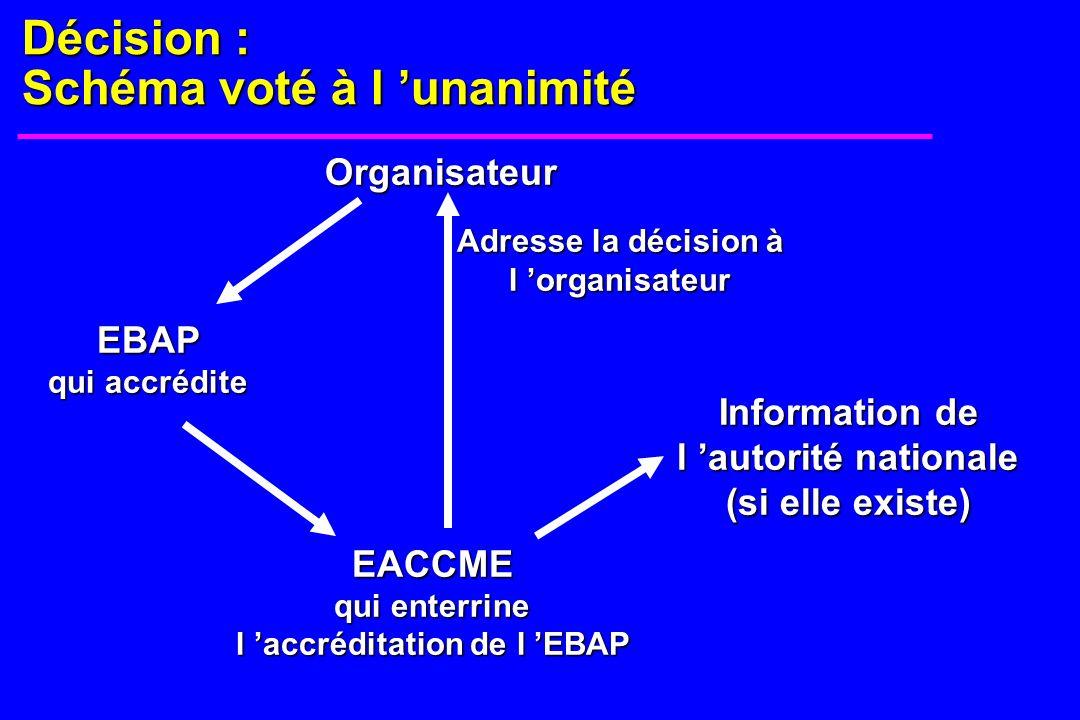 Décision : Schéma voté à l unanimité Organisateur EBAP qui accrédite EACCME qui enterrine l accréditation de l EBAP Adresse la décision à l organisateur Information de l autorité nationale (si elle existe)