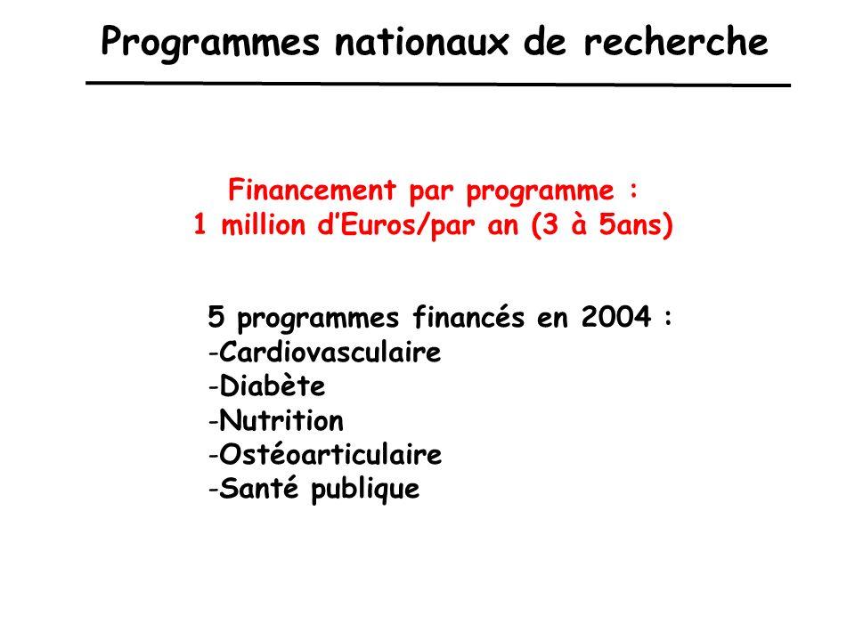 Programmes nationaux de recherche Financement par programme : 1 million dEuros/par an (3 à 5ans) 5 programmes financés en 2004 : -Cardiovasculaire -Diabète -Nutrition -Ostéoarticulaire -Santé publique