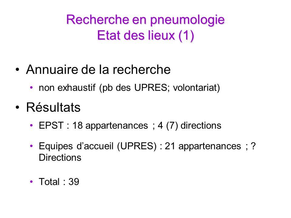 Recherche en pneumologie Etat des lieux (1) Annuaire de la recherche non exhaustif (pb des UPRES; volontariat) Résultats EPST : 18 appartenances ; 4 (7) directions Equipes daccueil (UPRES) : 21 appartenances ; .