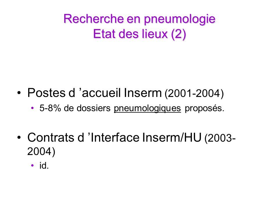 Recherche en pneumologie Etat des lieux (2) Postes d accueil Inserm (2001-2004) 5-8% de dossiers pneumologiques proposés.