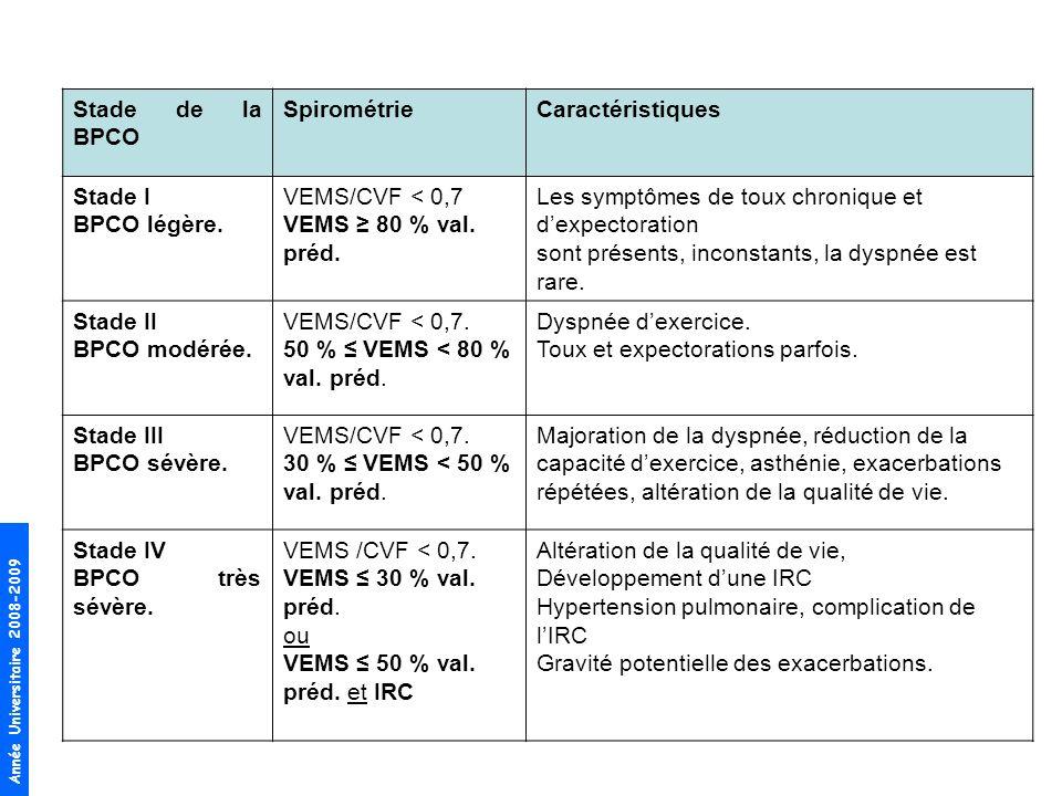 Année Universitaire 2008-2009 Stade de la BPCO SpirométrieCaractéristiques Stade I BPCO légère. VEMS/CVF < 0,7 VEMS 80 % val. préd. Les symptômes de t