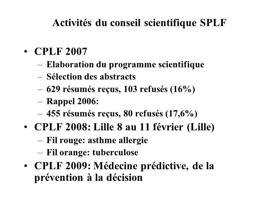 Activités du conseil scientifique SPLF CPLF 2007 –Elaboration du programme scientifique –Sélection des abstracts –629 résumés reçus, 103 refusés (16%)