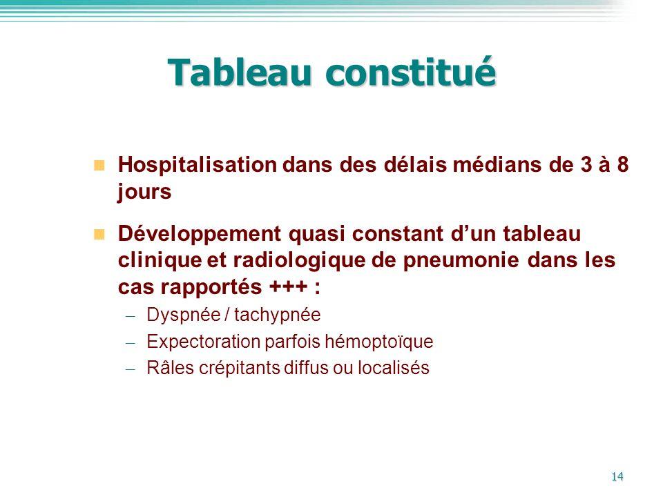 14 Tableau constitué Hospitalisation dans des délais médians de 3 à 8 jours Développement quasi constant dun tableau clinique et radiologique de pneum