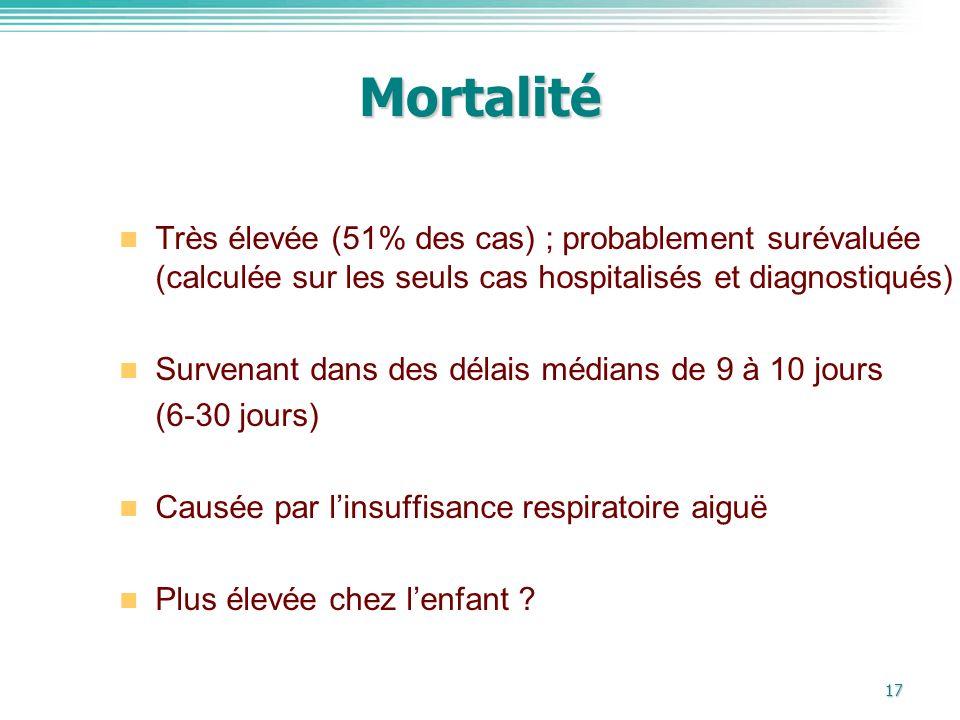 17 Mortalité Très élevée (51% des cas) ; probablement surévaluée (calculée sur les seuls cas hospitalisés et diagnostiqués) Survenant dans des délais